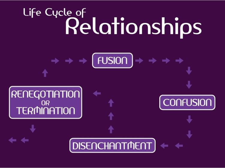 life_cycle_of_relationships